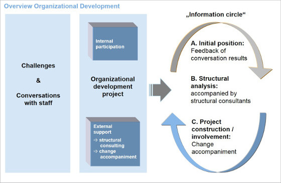 an overview of the organizational development in healthcare The center for creative leadership high-impact development for healthcare organizations established leader development initiatives and organizational.