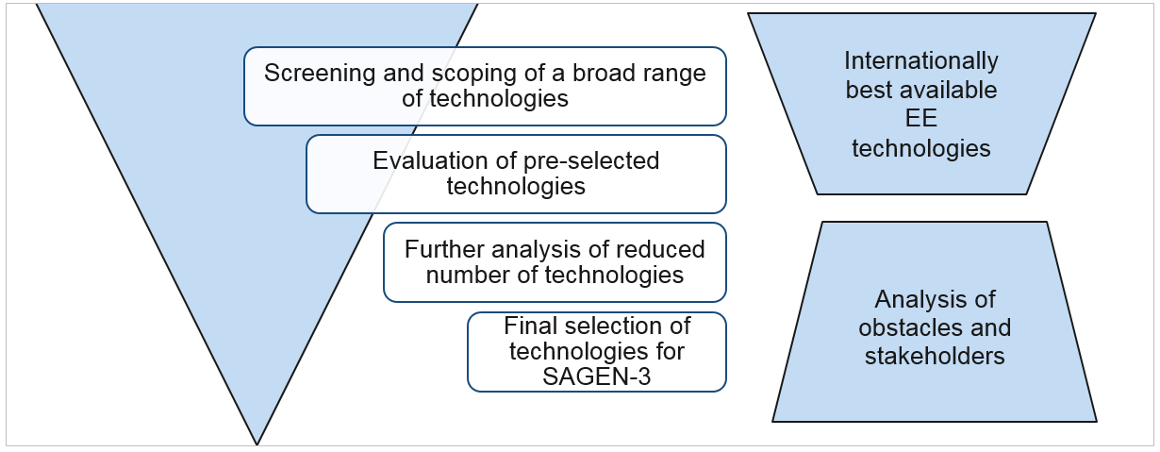 The multi-step methodology for selecting energy efficiency technologies