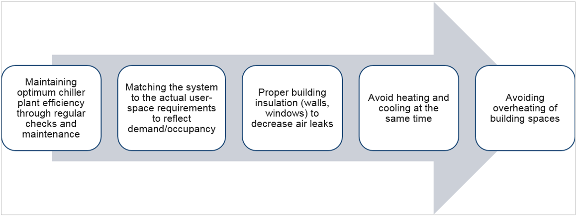 Key measures to increase the energy efficiency of HVAC systems