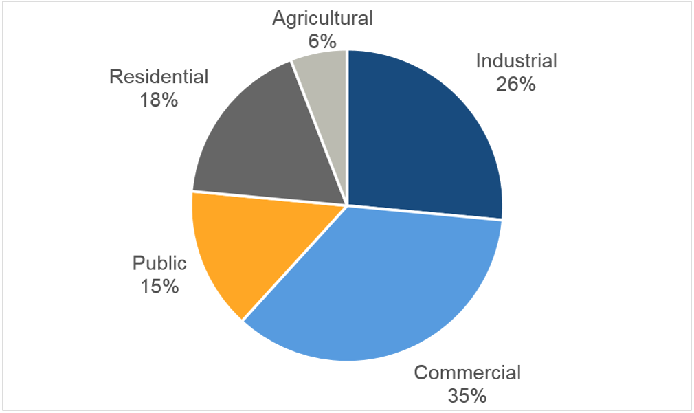 HVAC potential in different sectors in South Africa