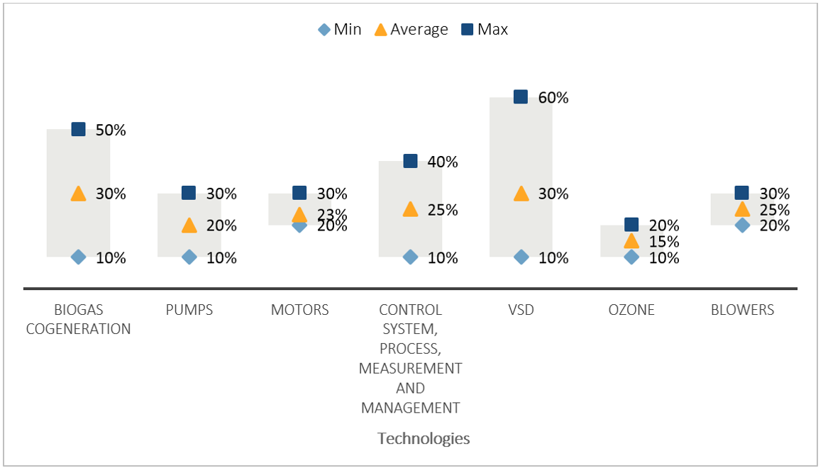 Energy savings potential of the main technologies nominated from survey