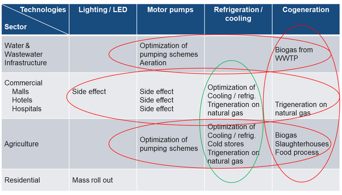 Recommendations for energy efficient technology implementation
