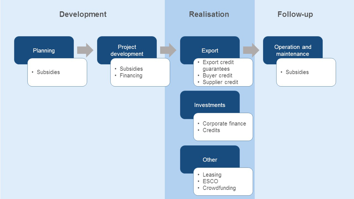 Subsidies and financing options, from planning to realisation and operation